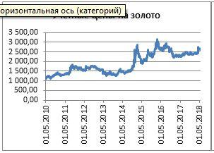график Драг металлы золото.JPG