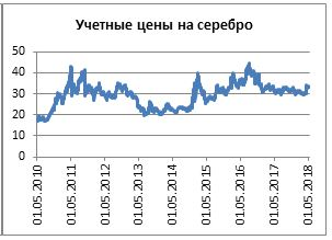 график Драг металлы серебро.JPG